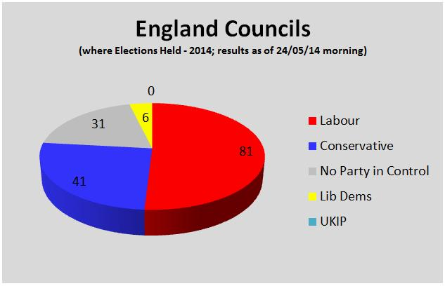 EnglandCouncilsElection2014-Councils