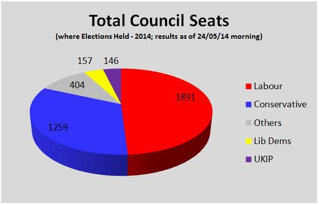 EnglandCouncilsElection2014-Seats