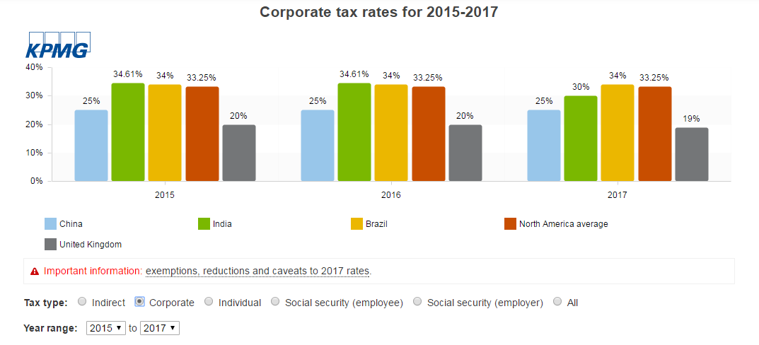 KPMG- corporate tax rates
